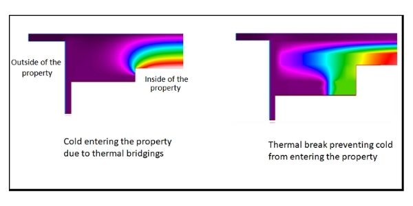 heat diagram showing the thermal energy transfer with and without a thermal break