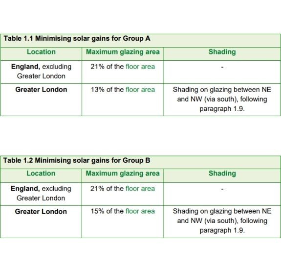 tables showing how to minimise solar gain for groups in the new approved document proposed to tackle overheating